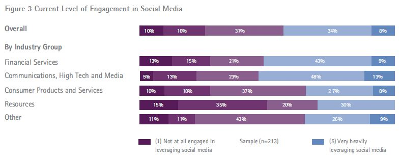social_media_marketing_engagement